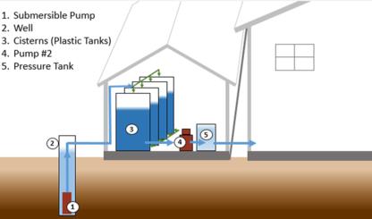 Highwood Water Storage Systems - Réservoirs en fibre de verre et en plastique