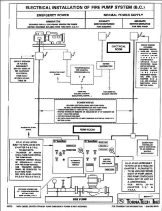 Fire Prevention Services Ltd - Extincteurs - 867-873-3800