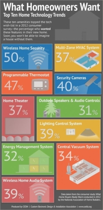 AWH Electric Ltd - Fire Alarm Systems