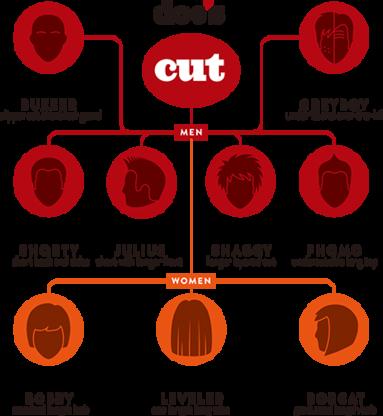 Doc Follicles - Salons de coiffure - 604-207-0210