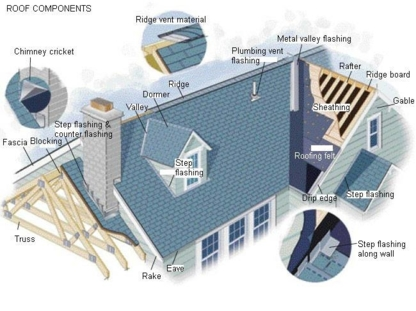 Associated Home & Building Inspections Ltd - 780-444-7639