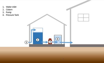 Highwood Water Storage Systems - Plastic & Fiberglass Tanks