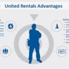 View United Rentals Heat & Fuel's Leduc profile
