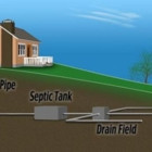A-1 Septic Pumping - Septic Tank Cleaning - 905-939-4693