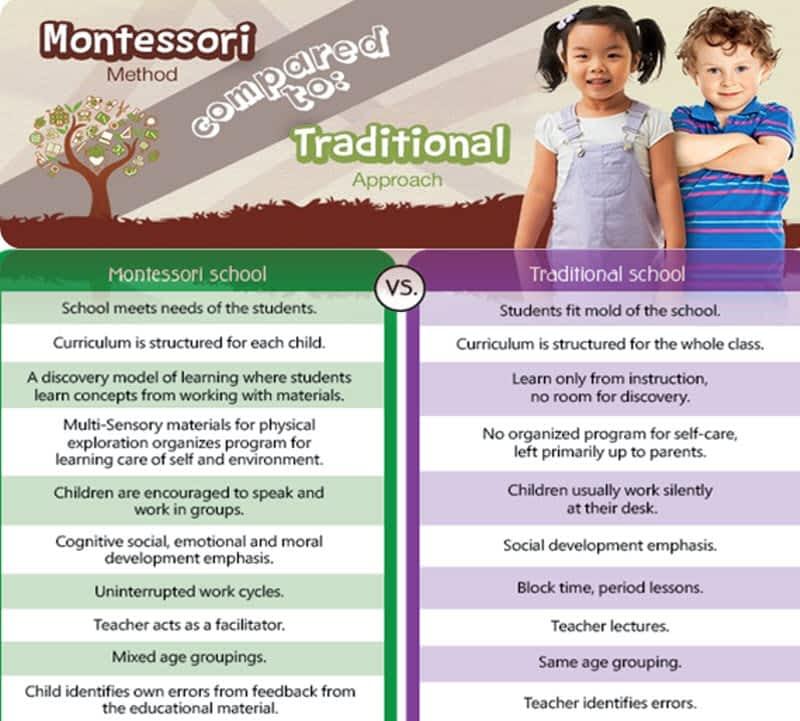 "montessori facilitator Montessori schools offer big lessons for — dr maria montessori ""the day i stopped seeing myself as a leader and more as a facilitator."