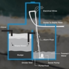 Dagwood's Vac Service - Nettoyage de fosses septiques